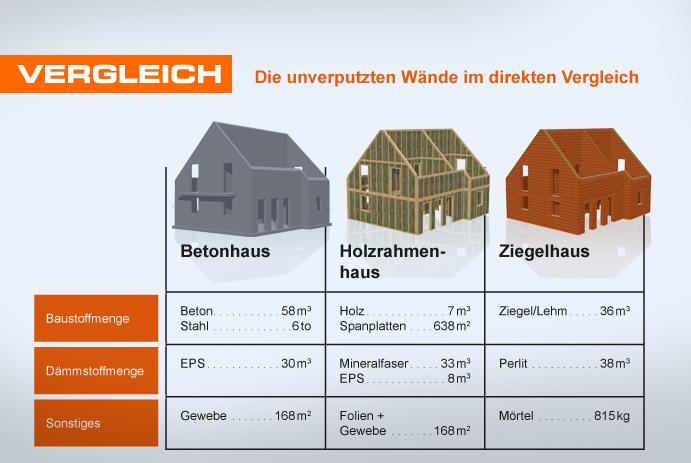 Ganz und zu Extrem Mauerstettener Wohnbau GmbH - Bauweisen @LA_79